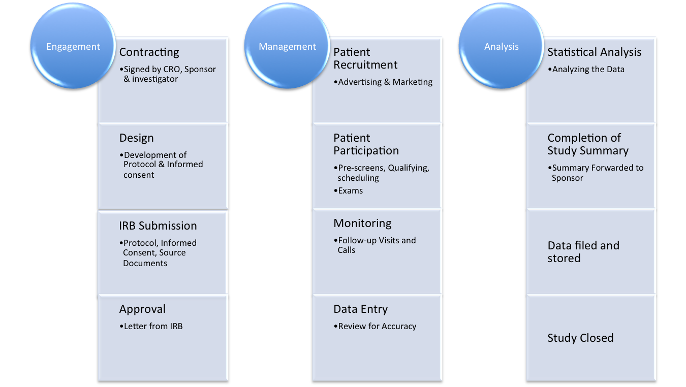 Clinical Trials Process Chart