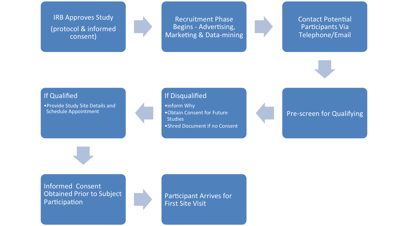 Clinical Research Recruitment Process Chart